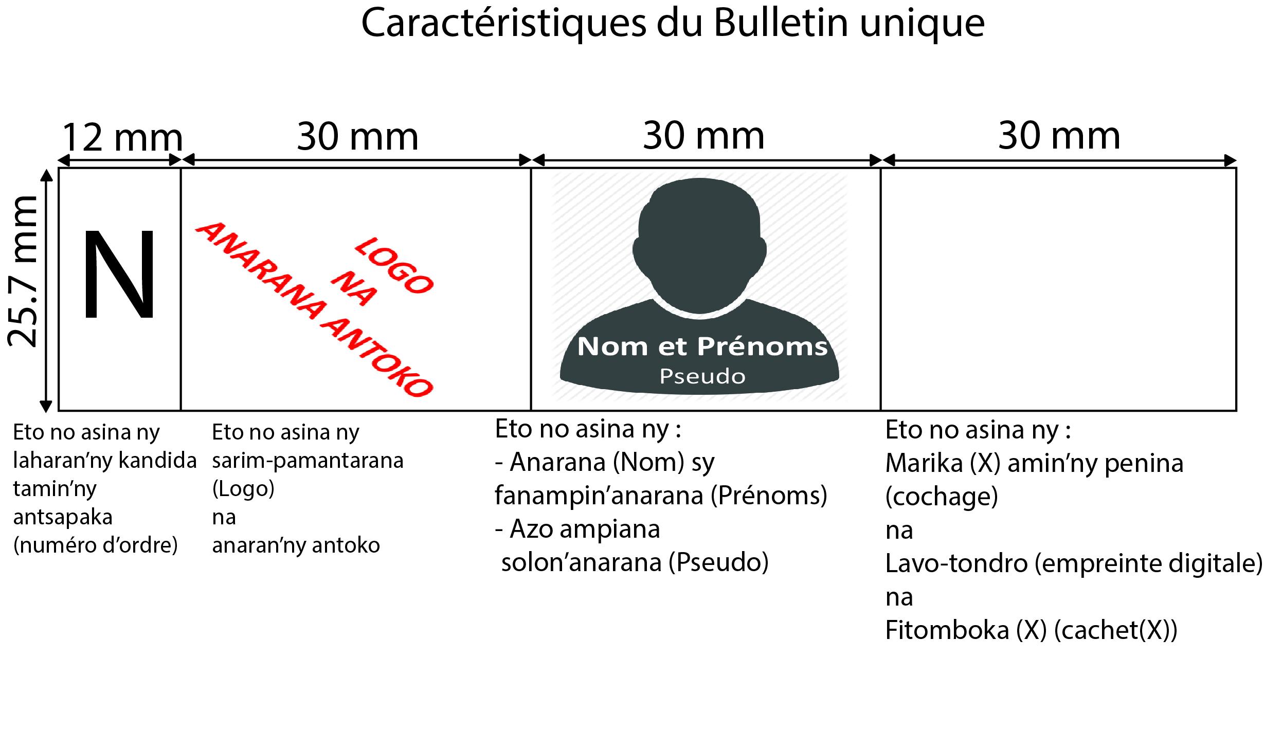 Les dimensions des cellules du Bulletin Unique pour les élections